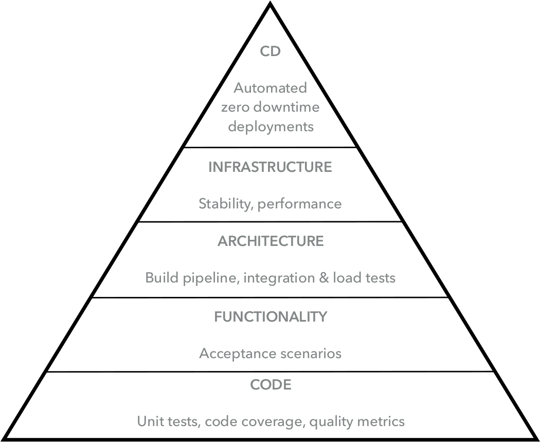 Hierarchy of Continuous Deployment